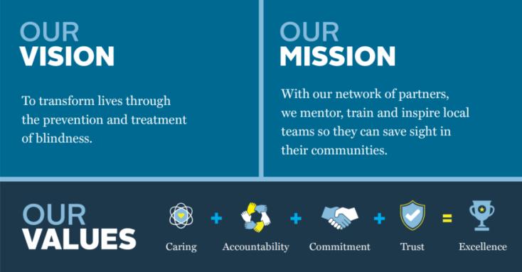 Values-Mission-graph